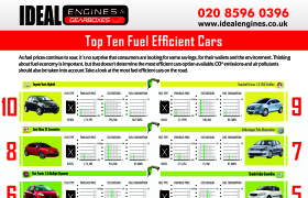 top 10 most fuel efficient car engines. Black Bedroom Furniture Sets. Home Design Ideas